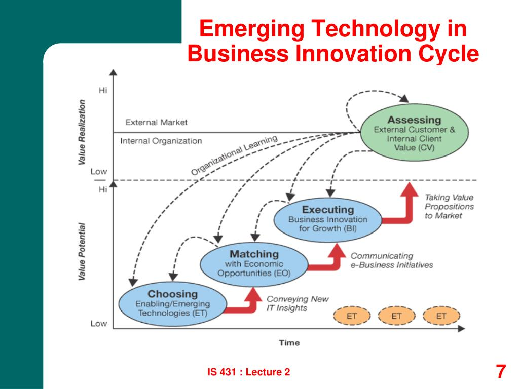 Emerging Technology in