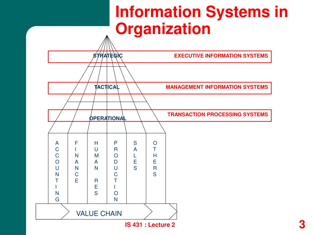 Information Systems in Organization