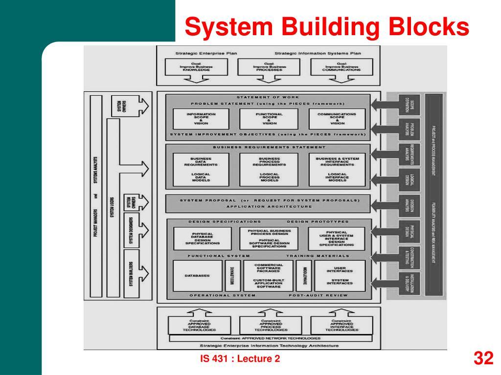 System Building Blocks