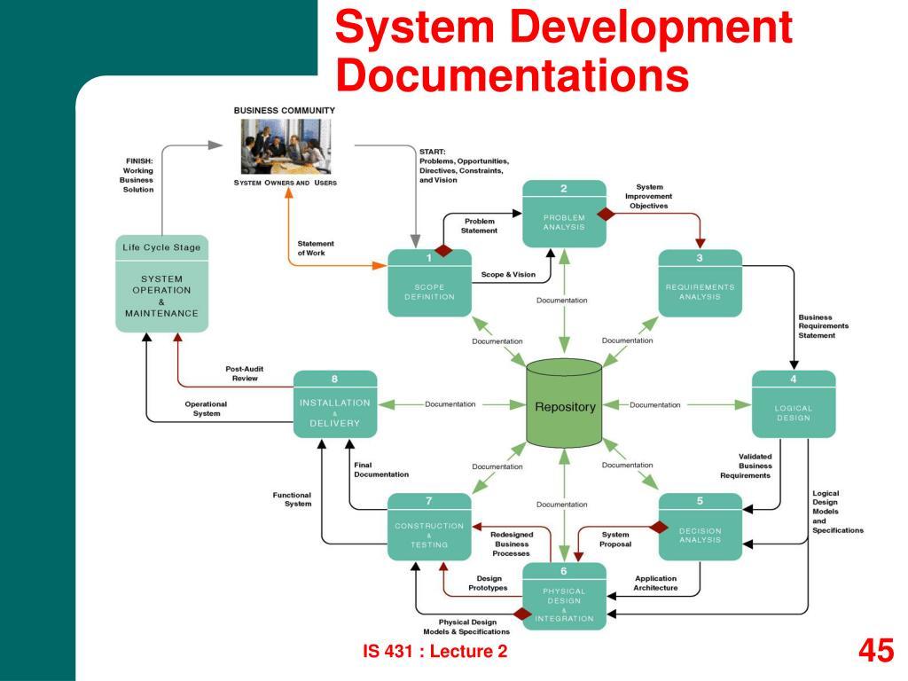 System Development Documentations