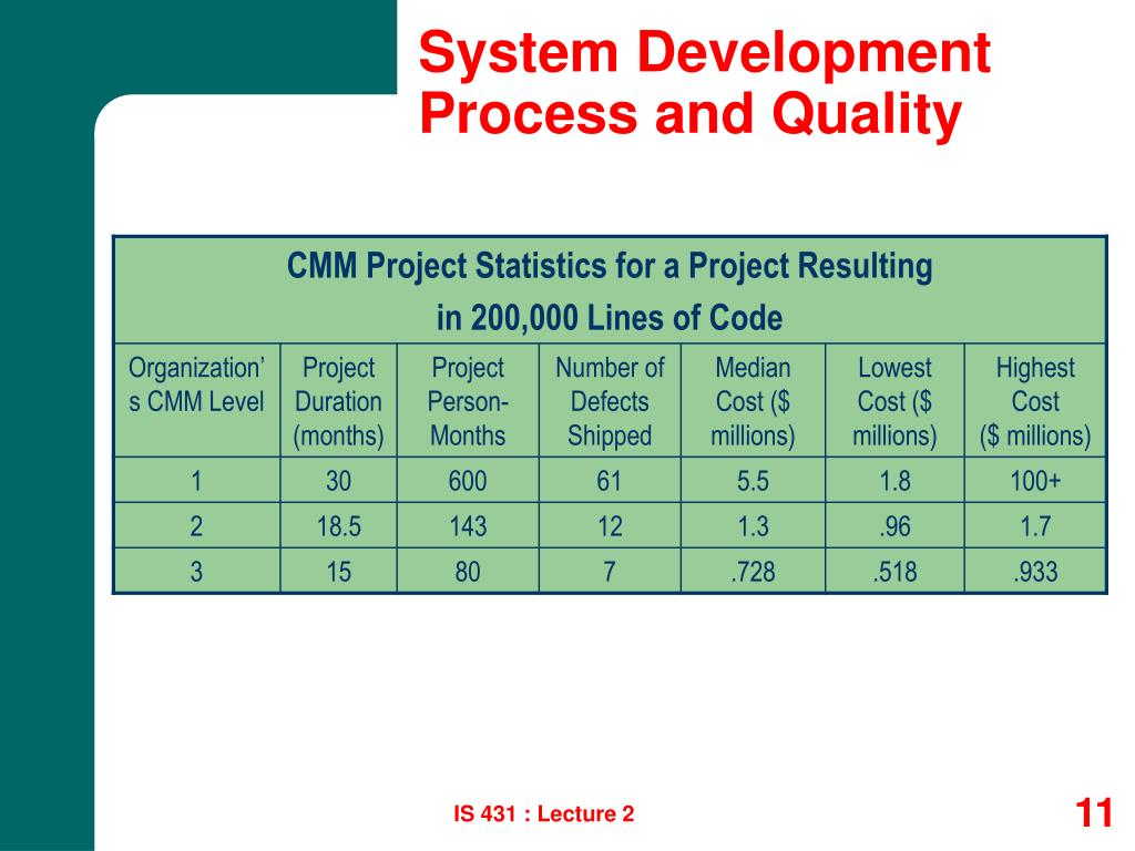 System Development Process and Quality