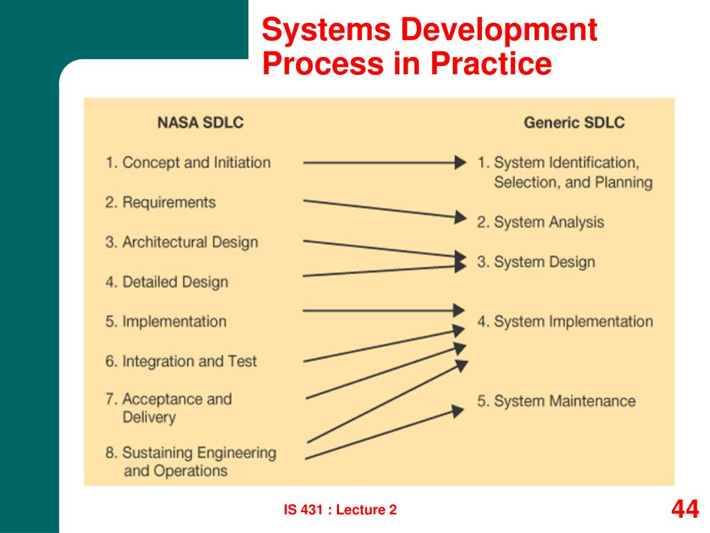 Systems Development Process in Practice