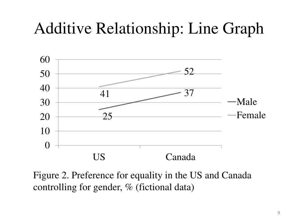 Additive Relationship: Line Graph