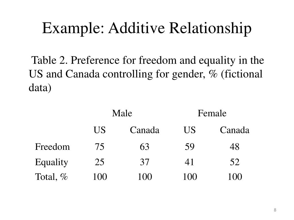 Example: Additive Relationship