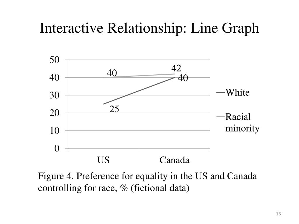 Interactive Relationship: Line Graph
