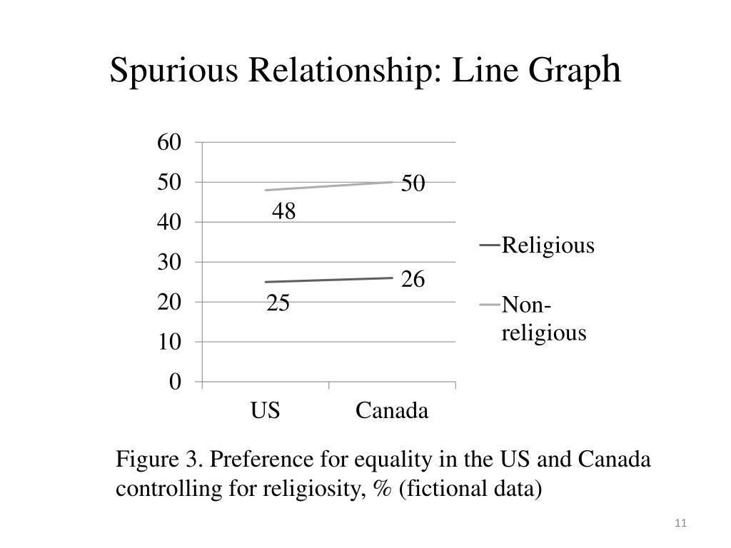 Spurious Relationship: Line Grap
