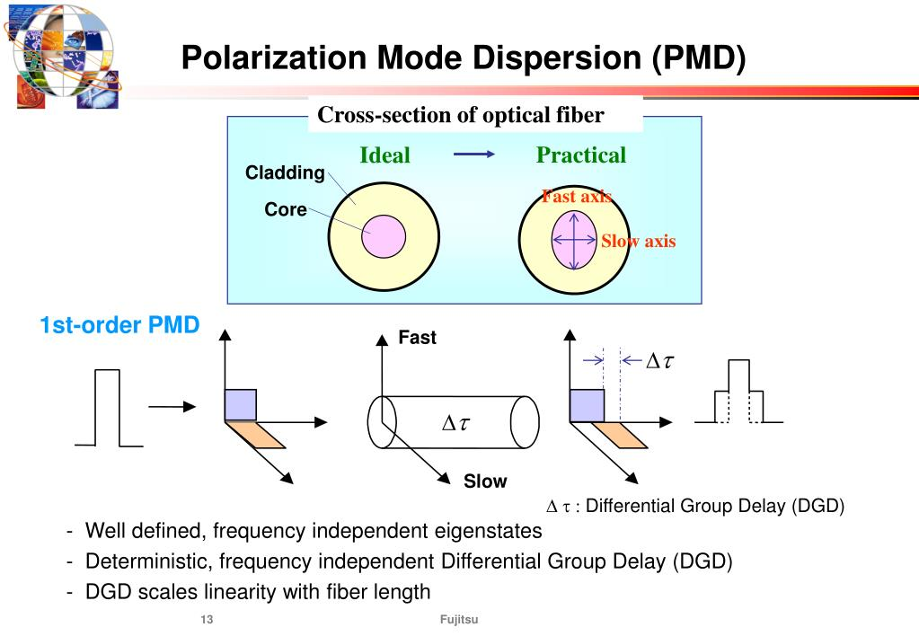 Polarization Mode Dispersion (PMD)