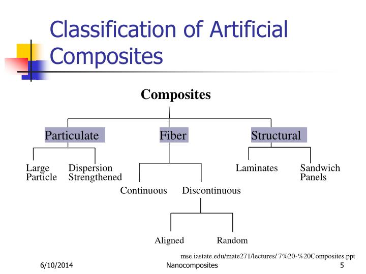 Classification of Artificial Composites