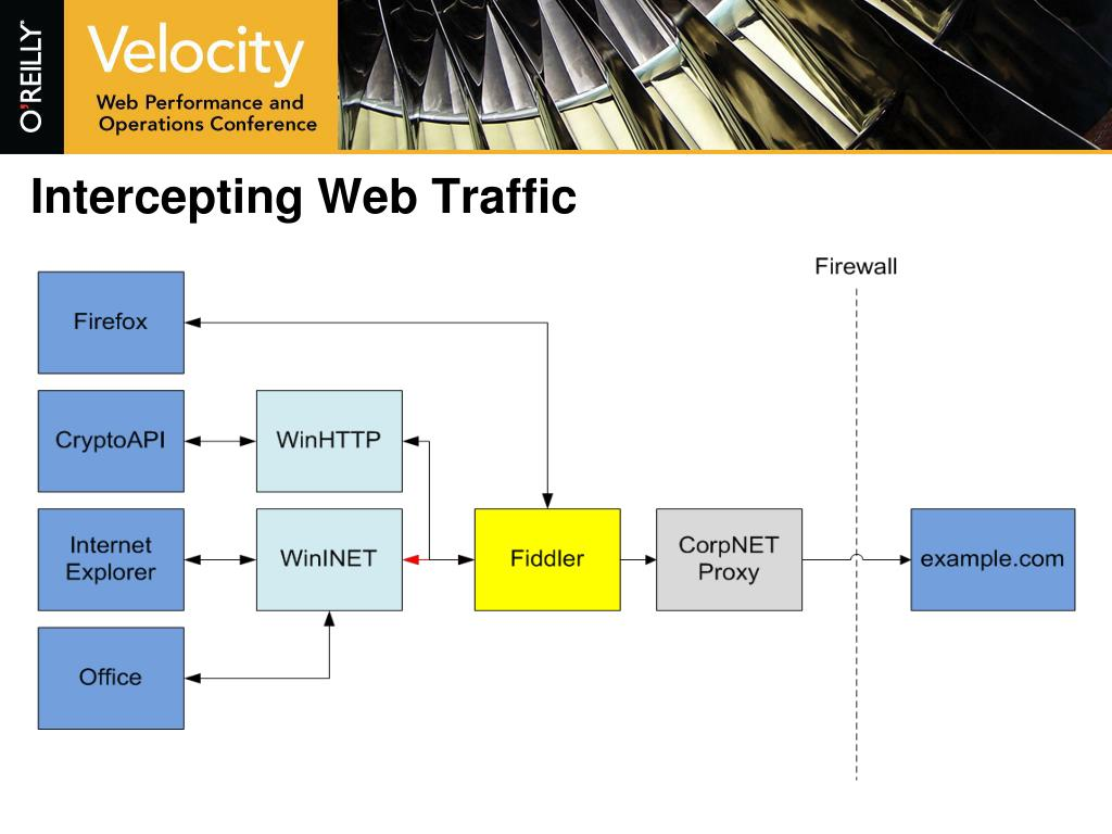 Intercepting Web Traffic