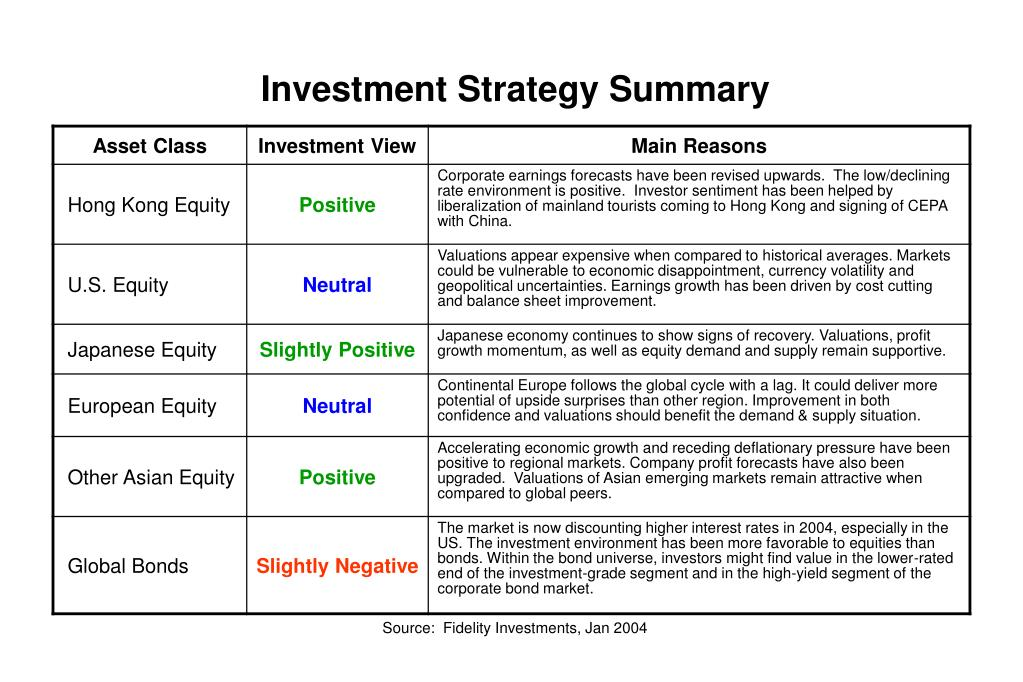 Investment Strategy Summary