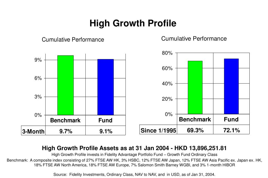 High Growth Profile