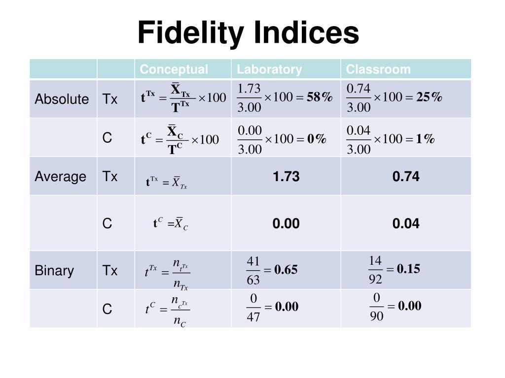 Fidelity Indices