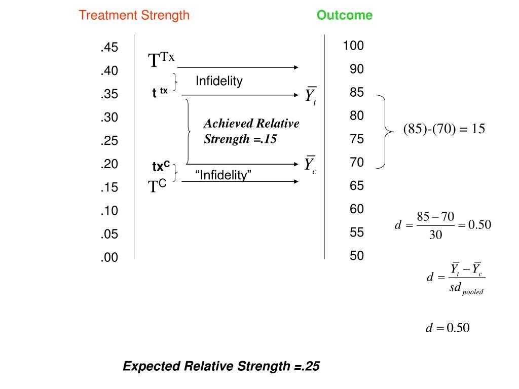 Treatment Strength