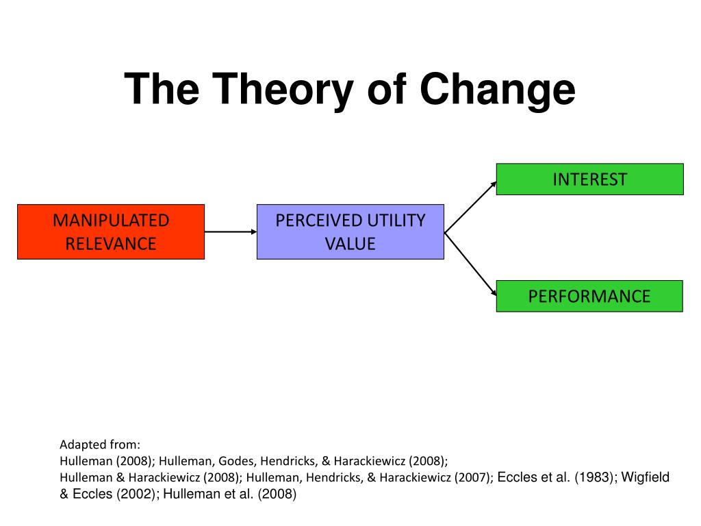 The Theory of Change