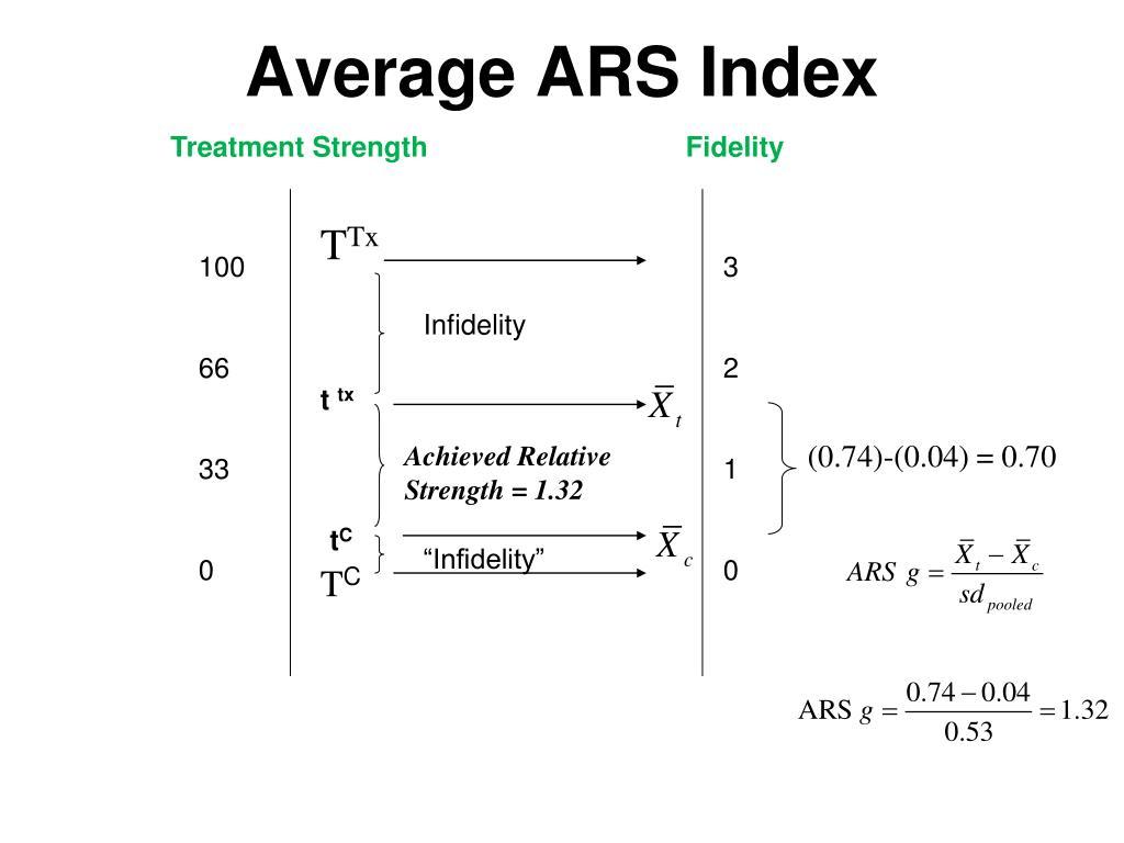 Average ARS Index