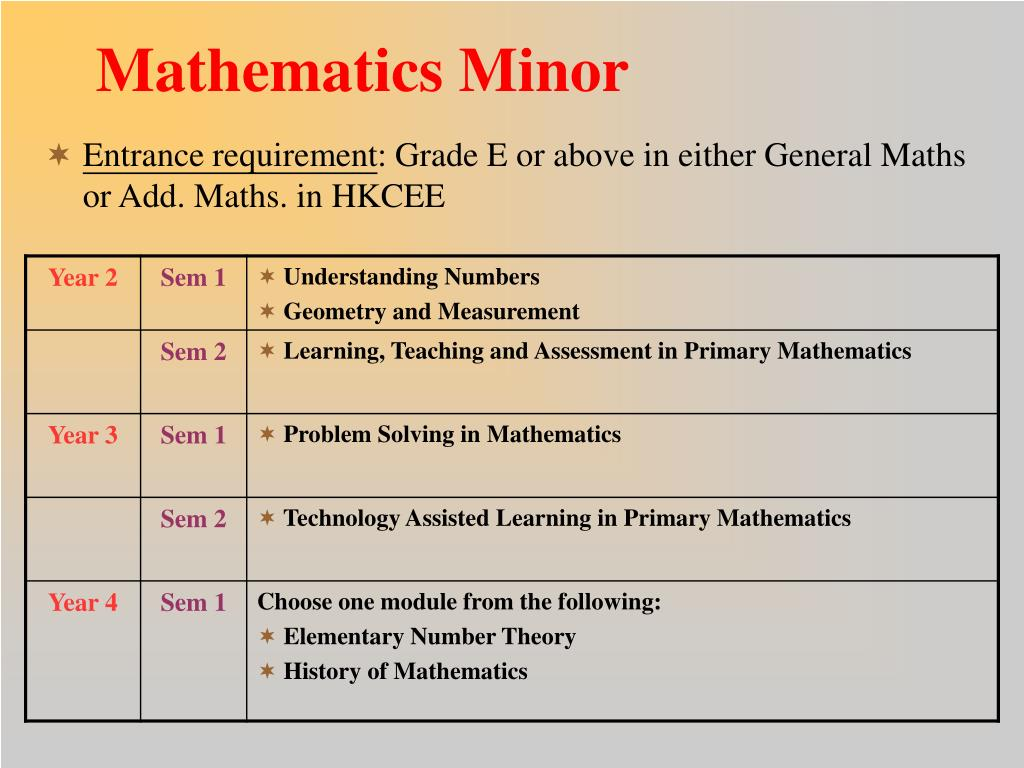 Mathematics Minor