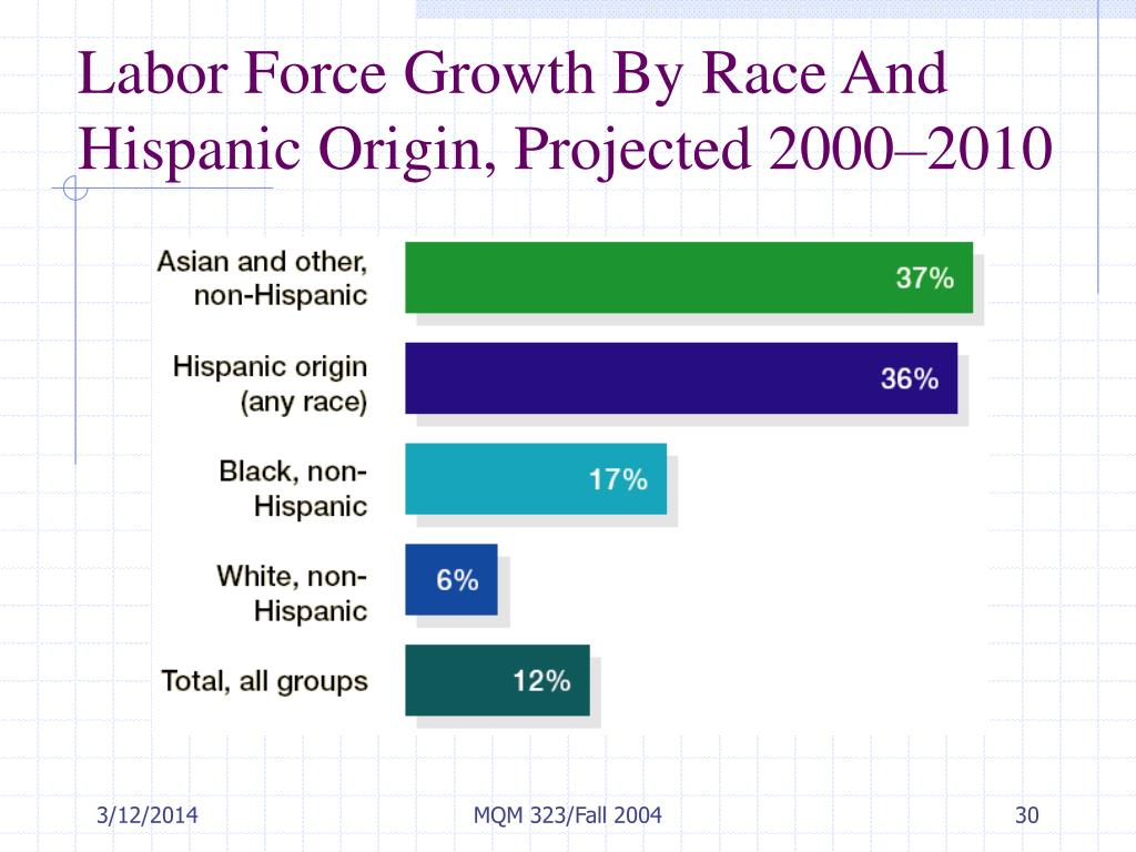 Labor Force Growth By Race And