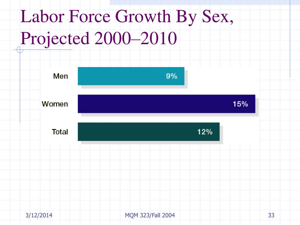 Labor Force Growth By Sex,