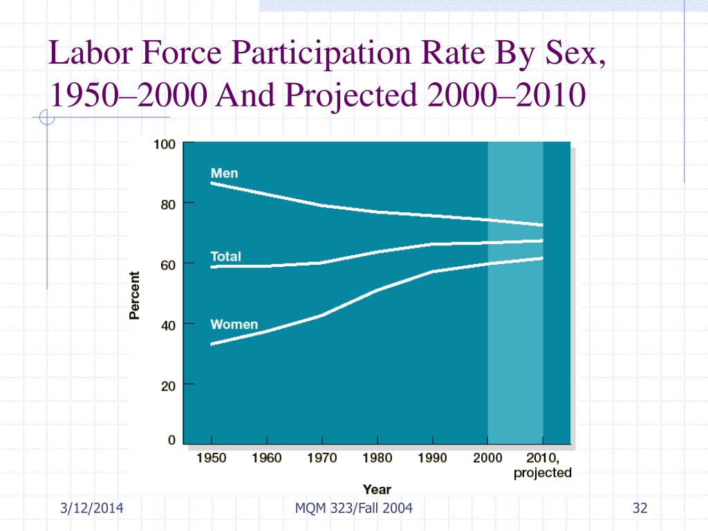 Labor Force Participation Rate By Sex, 1950–2000 And Projected 2000–2010