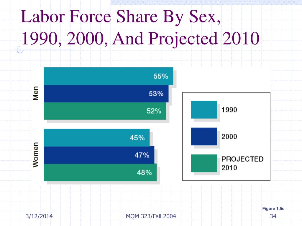 Labor Force Share By Sex,