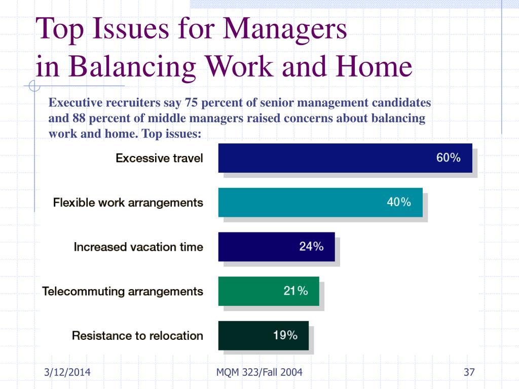 Top Issues for Managers