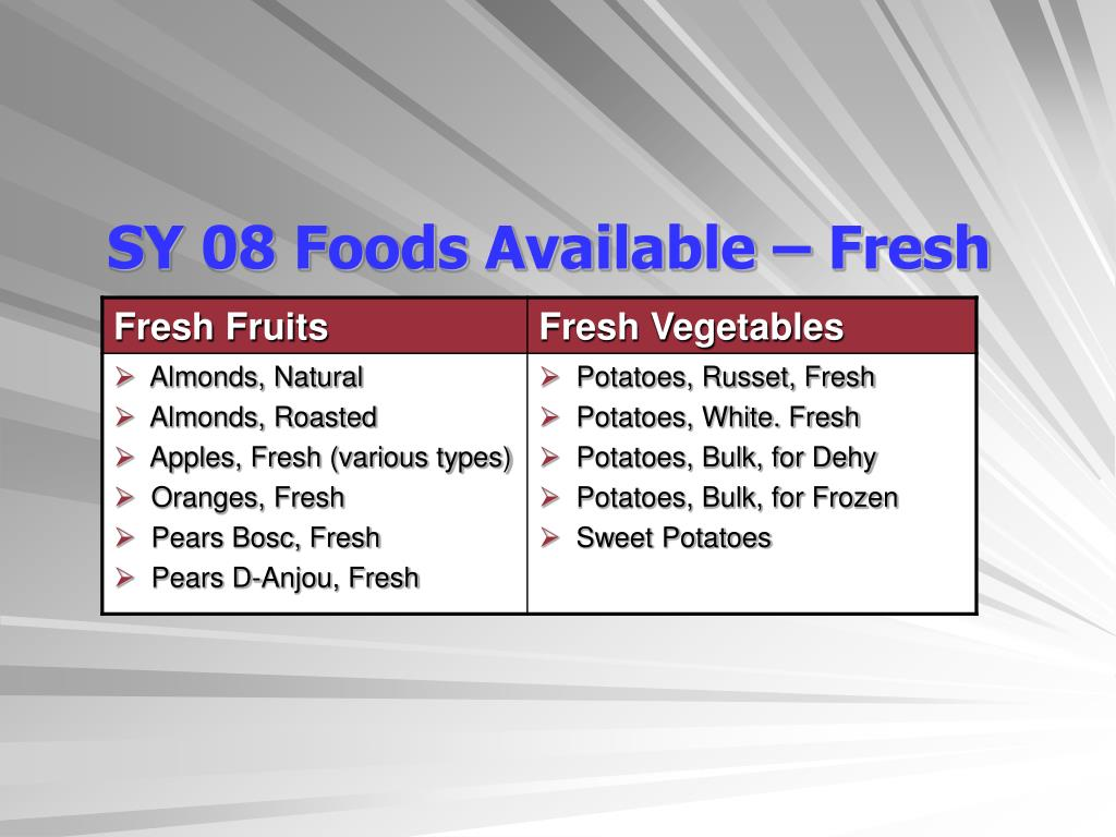 SY 08 Foods Available – Fresh