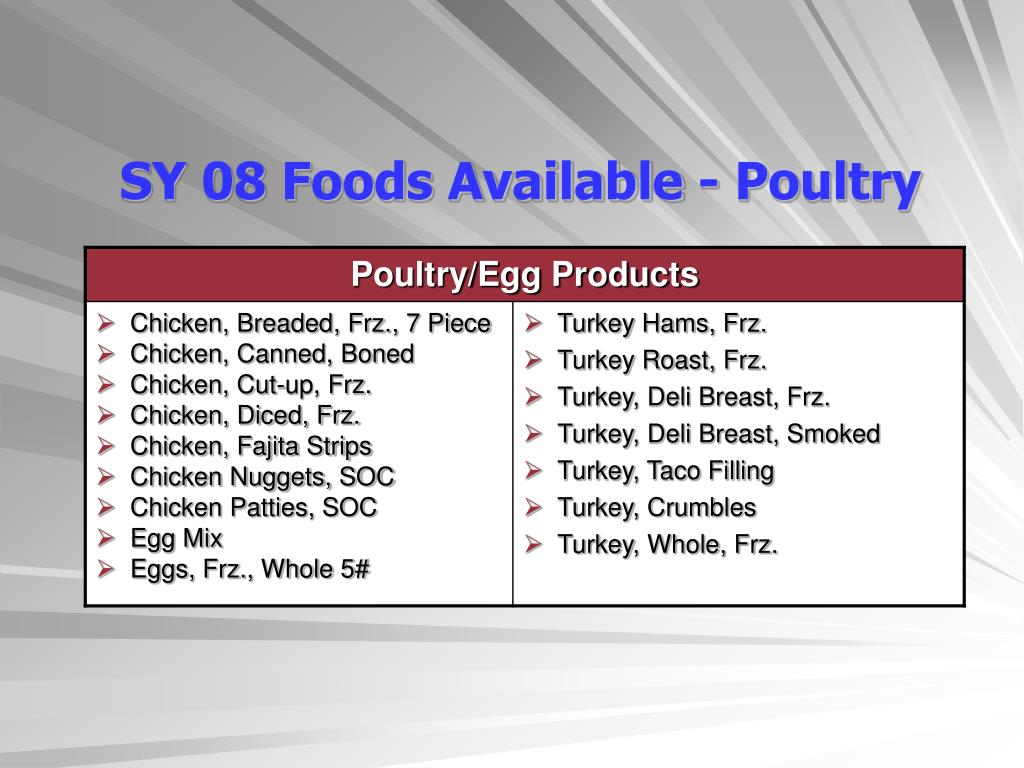 SY 08 Foods Available - Poultry