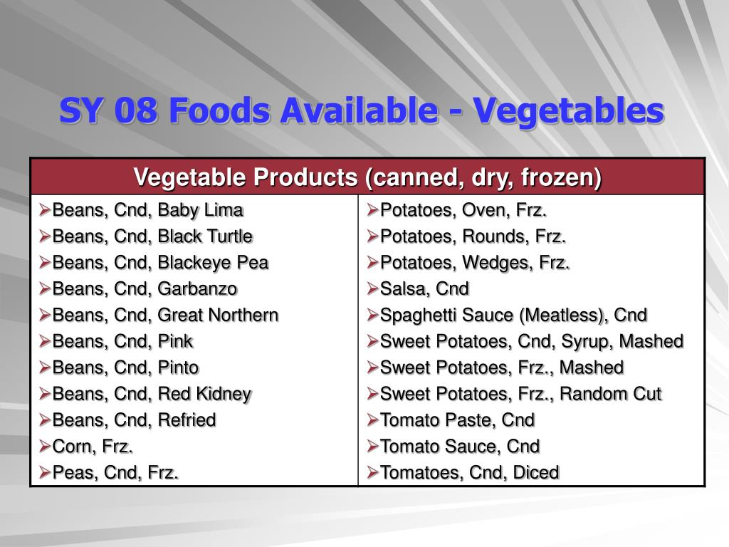 SY 08 Foods Available - Vegetables