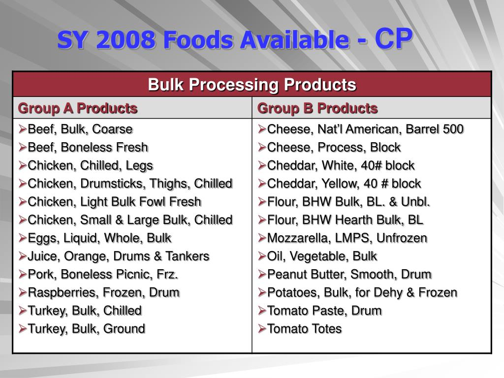 SY 2008 Foods Available