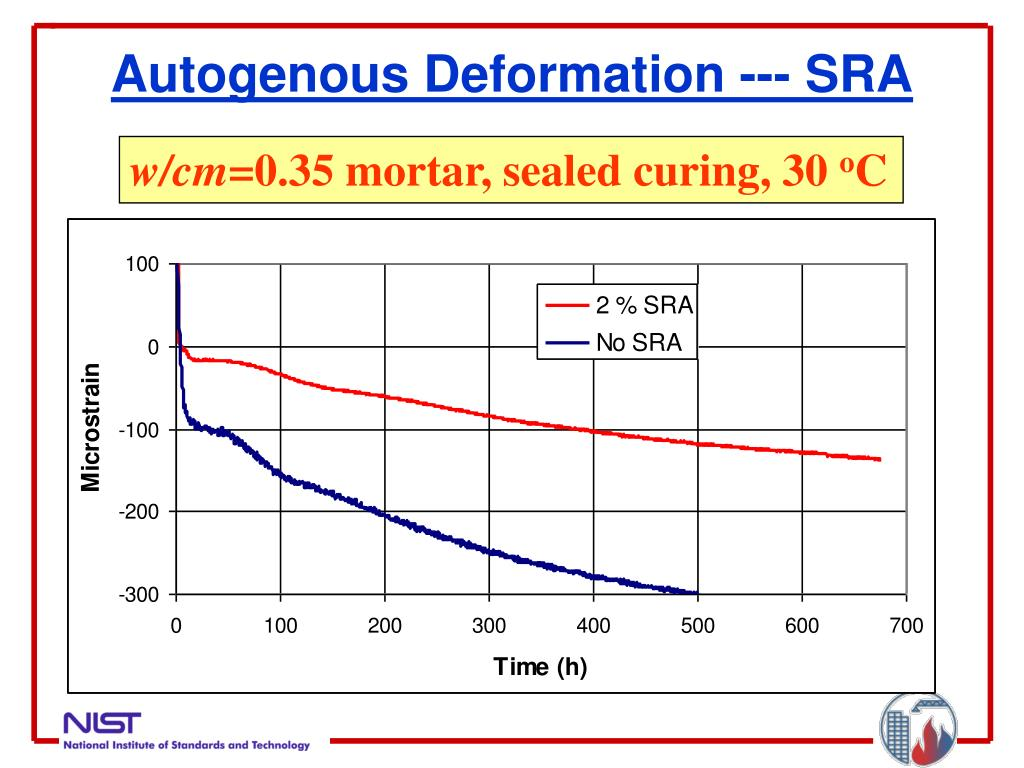 Autogenous Deformation --- SRA
