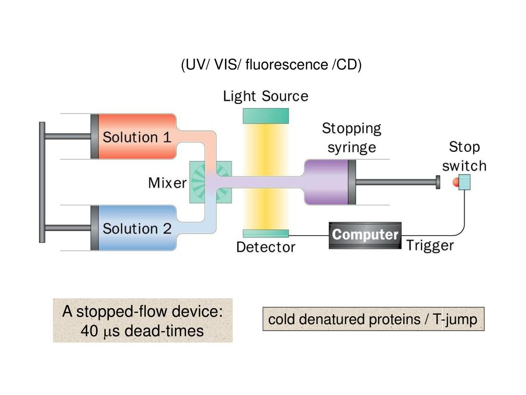 (UV/ VIS/ fluorescence /CD)