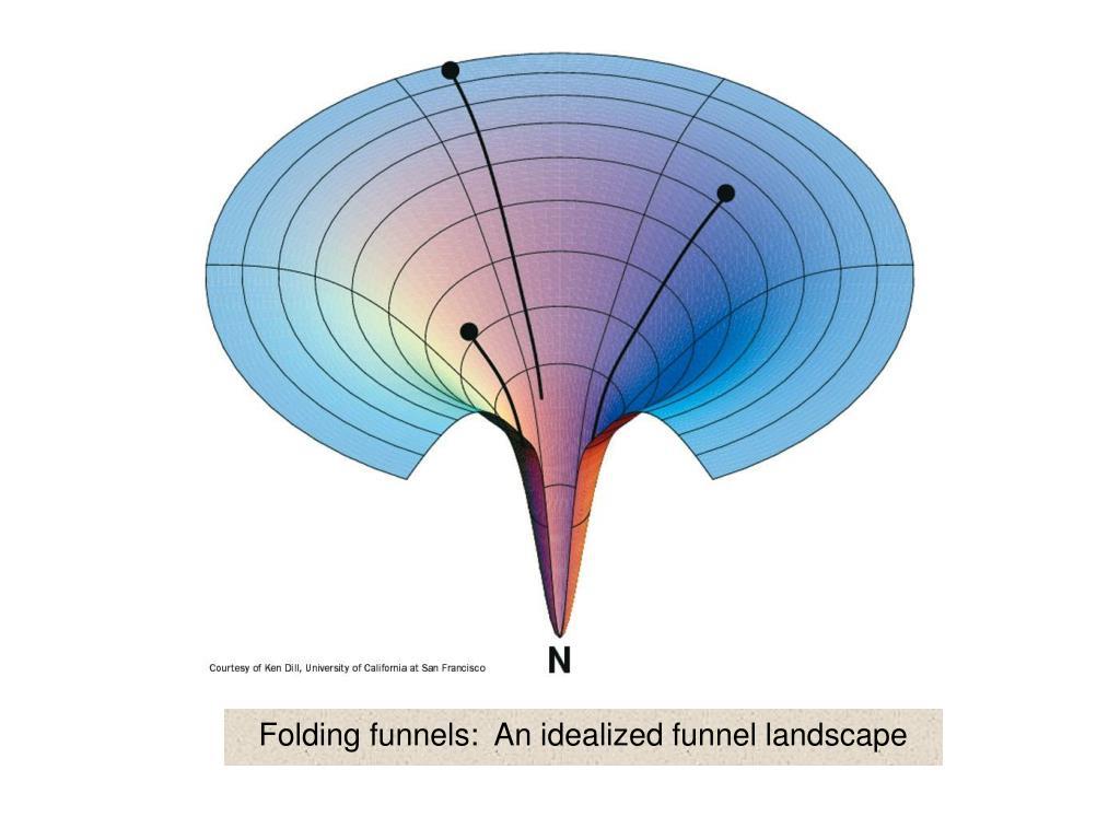 Folding funnels:  An idealized funnel landscape