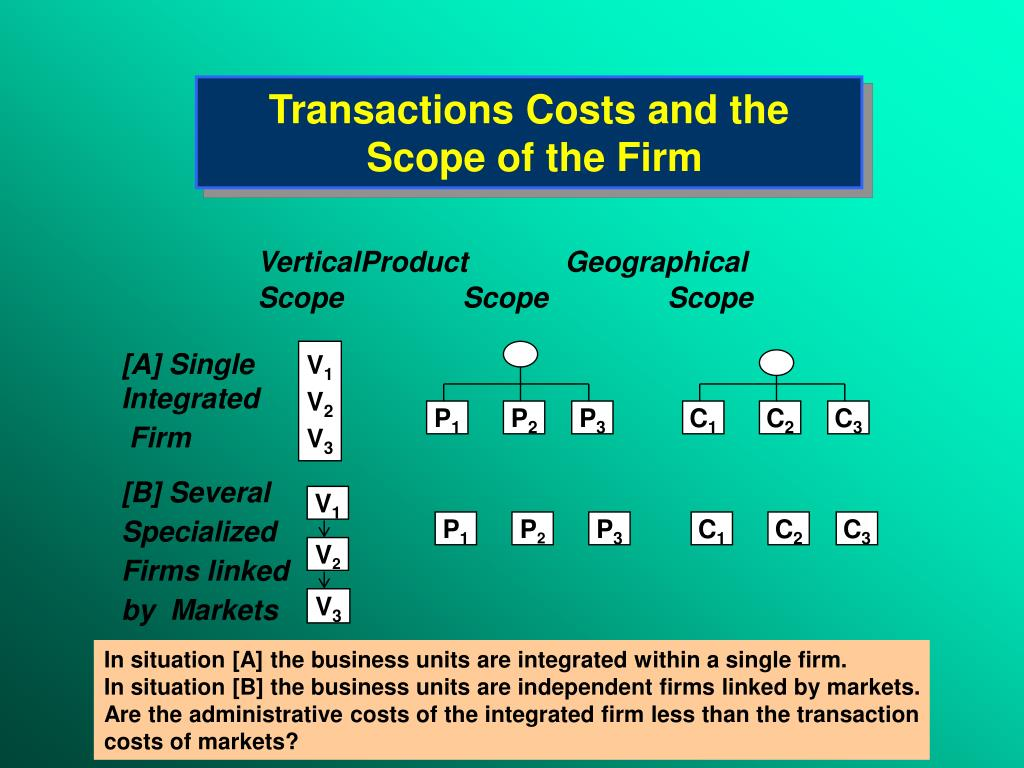 starbucks vertical integration transaction cost What are the advantages and disadvantage of starbucks degree of vertical integration and channel expansion vertical integration is a kind of company that controls all of the process of production.