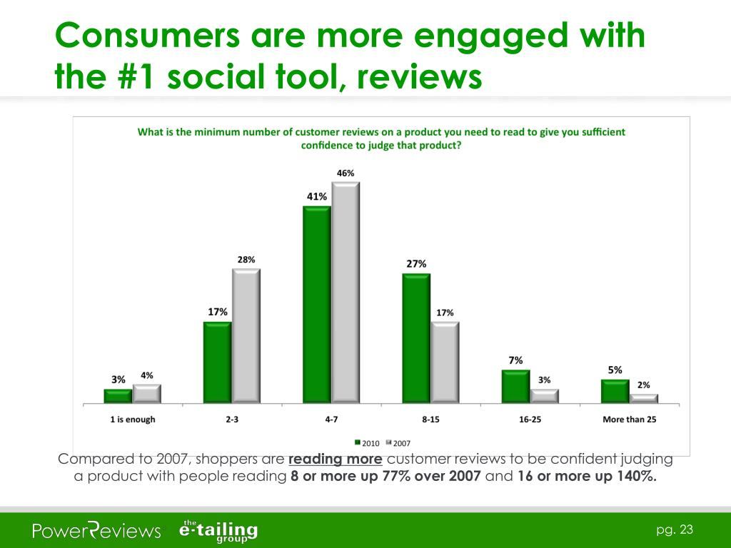 Consumers are more engaged with the #1 social tool, reviews
