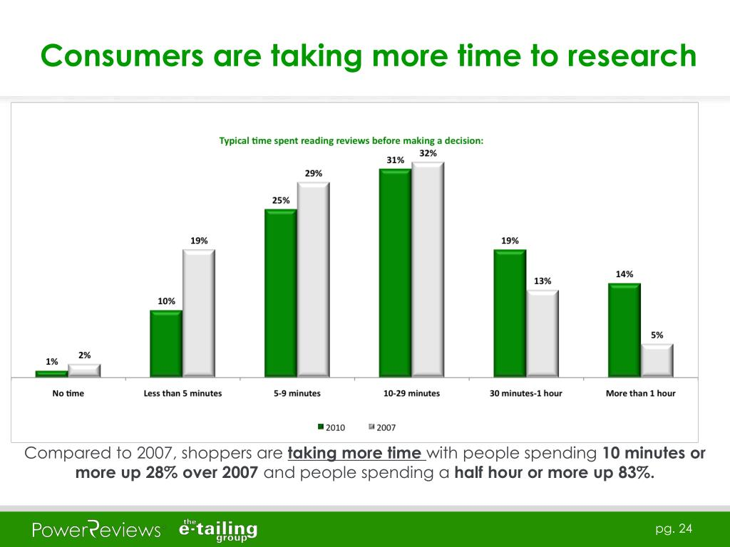 Consumers are taking more time to research