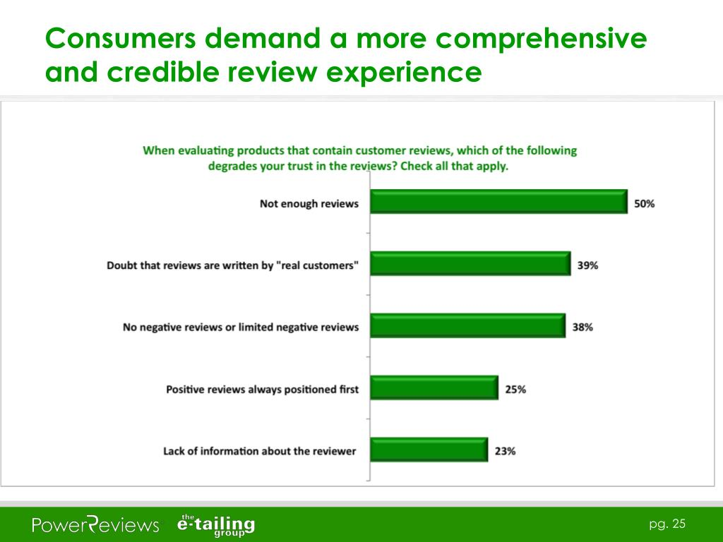 Consumers demand a more comprehensive and credible review experience