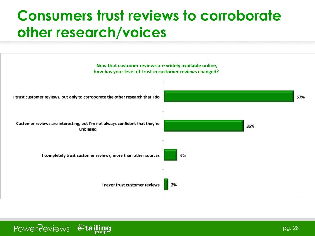 Consumers trust reviews to corroborate other research/voices