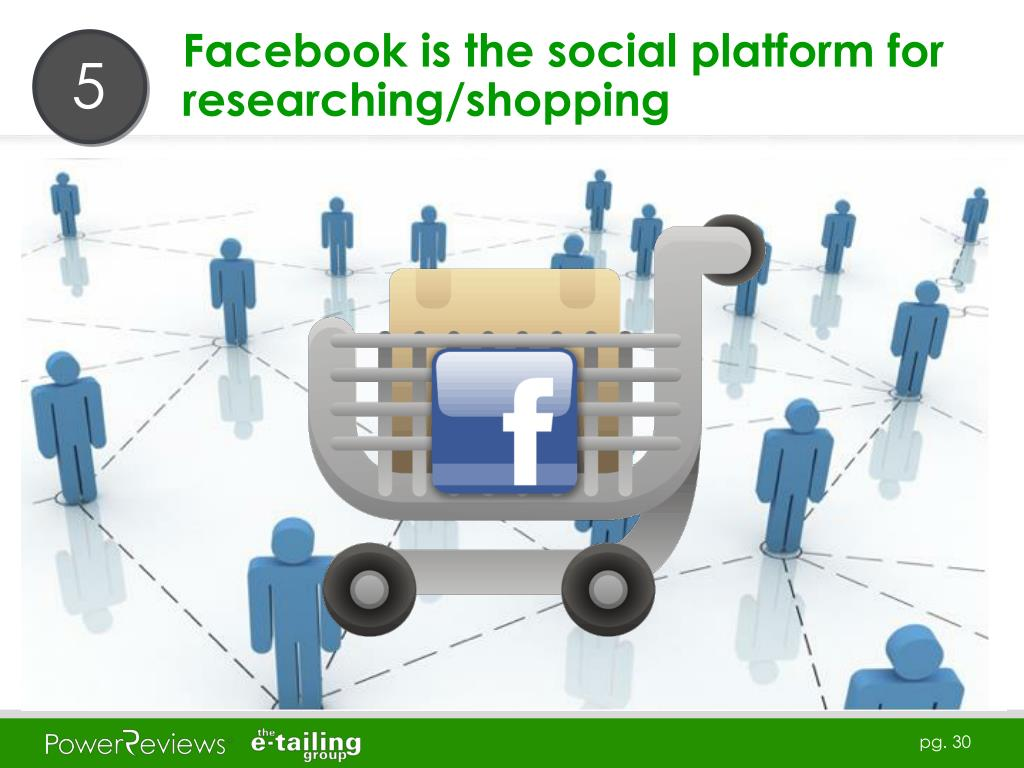 Facebook is the social platform for researching/shopping