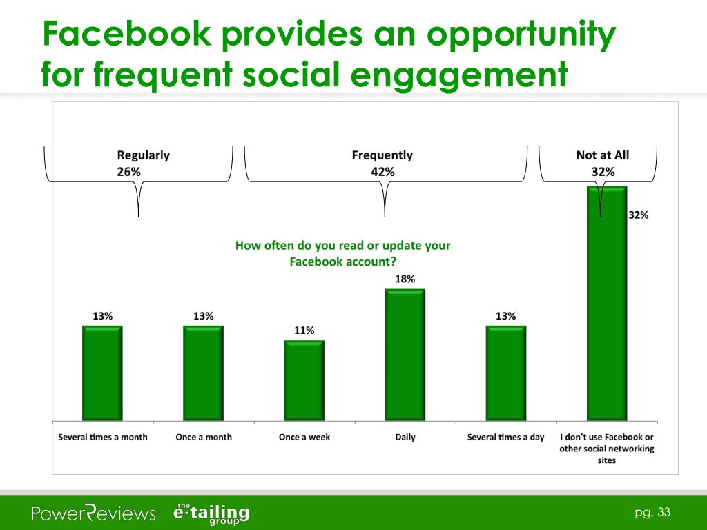 Facebook provides an opportunity for frequent social engagement