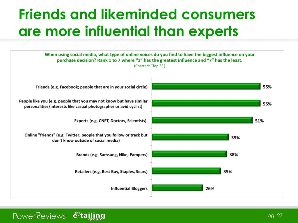 Friends and likeminded consumers are more influential than experts