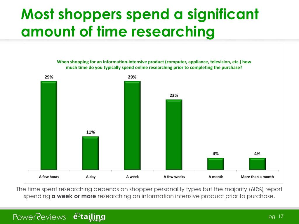 Most shoppers spend a significant amount of time researching