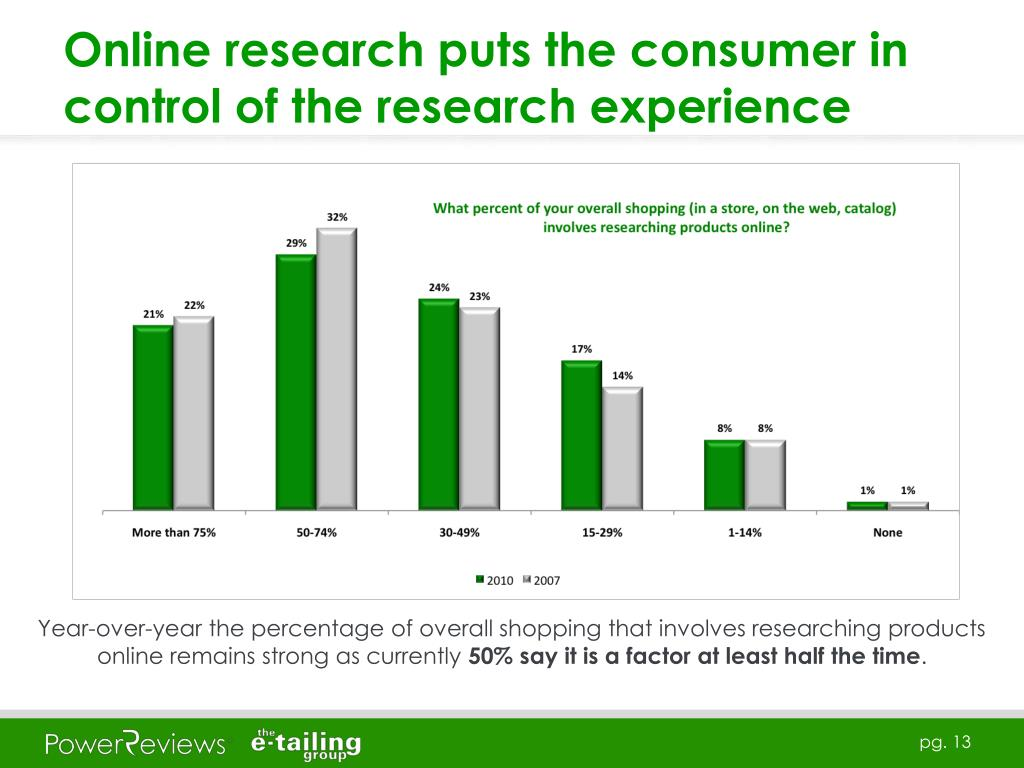 Online research puts the consumer in control of the research experience