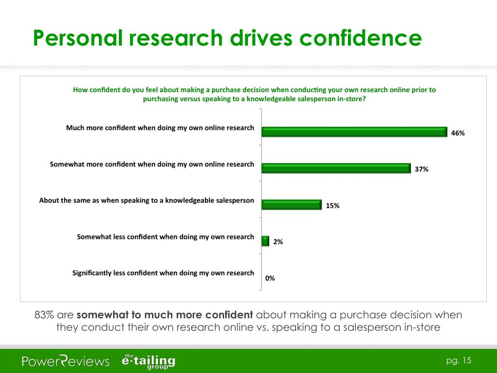Personal research drives confidence