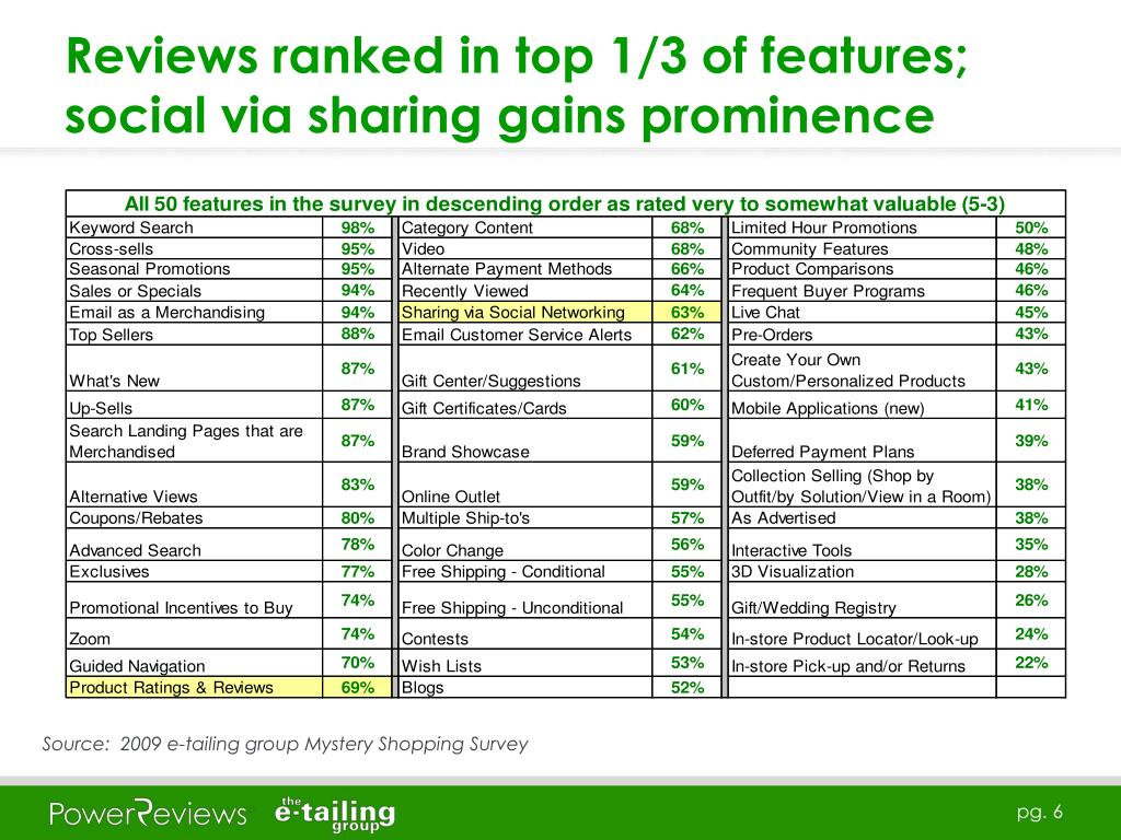 Reviews ranked in top 1/3 of features; social via sharing gains prominence