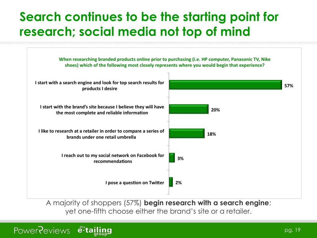 Search continues to be the starting point for research; social media not top of mind