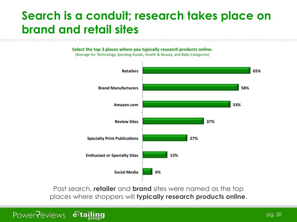Search is a conduit; research takes place on brand and retail sites