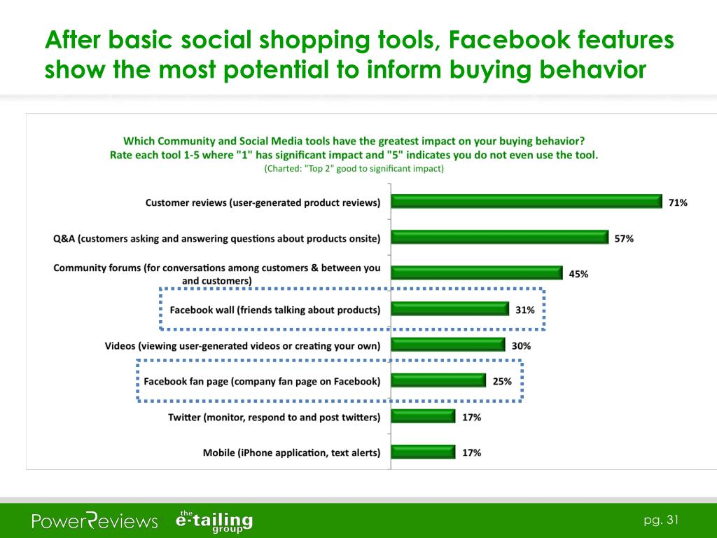 After basic social shopping tools, Facebook features show the most potential to inform buying behavior