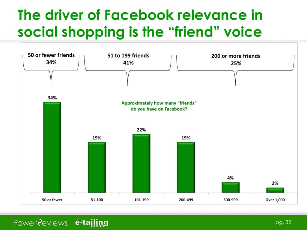 "The driver of Facebook relevance in social shopping is the ""friend"" voice"