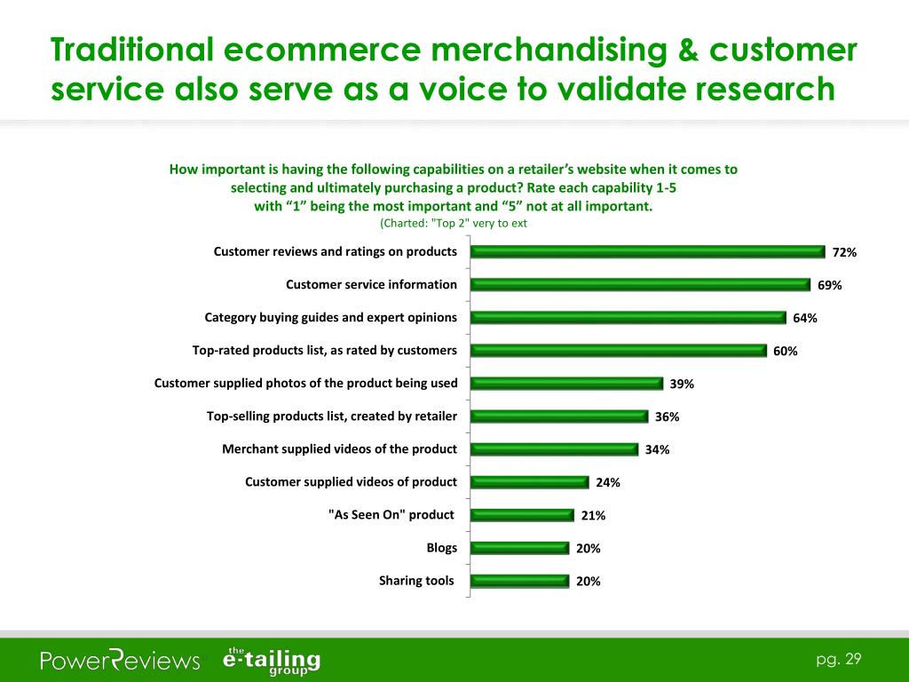 Traditional ecommerce merchandising & customer service also serve as a voice to validate research