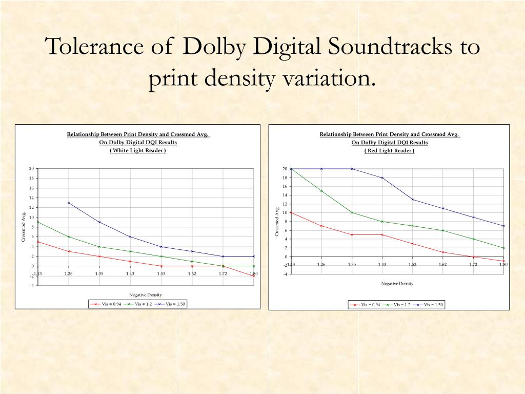 Tolerance of Dolby Digital Soundtracks to print density variation.